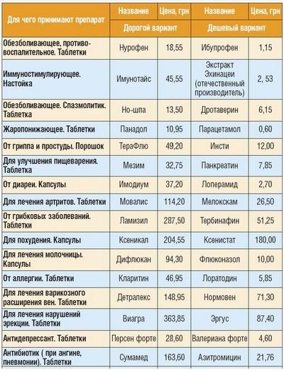 стоимость лекарств от глистов