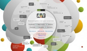 рекламное агентство AVT