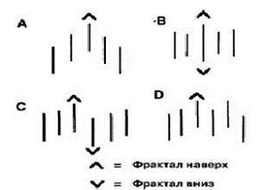 форекс фракталы